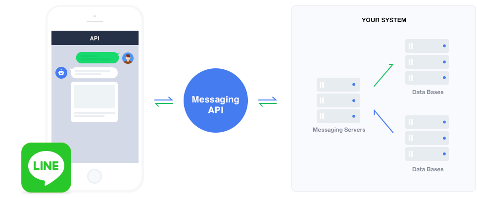 LINE Messaging API/株式会社フライング・ブレイン